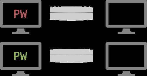 Vier Bildschirme die Serververbindungsaufbau via Passwort visualiseren