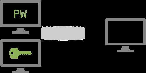 Drei Bildschirme die die Loginmethode auf Servern darstellen